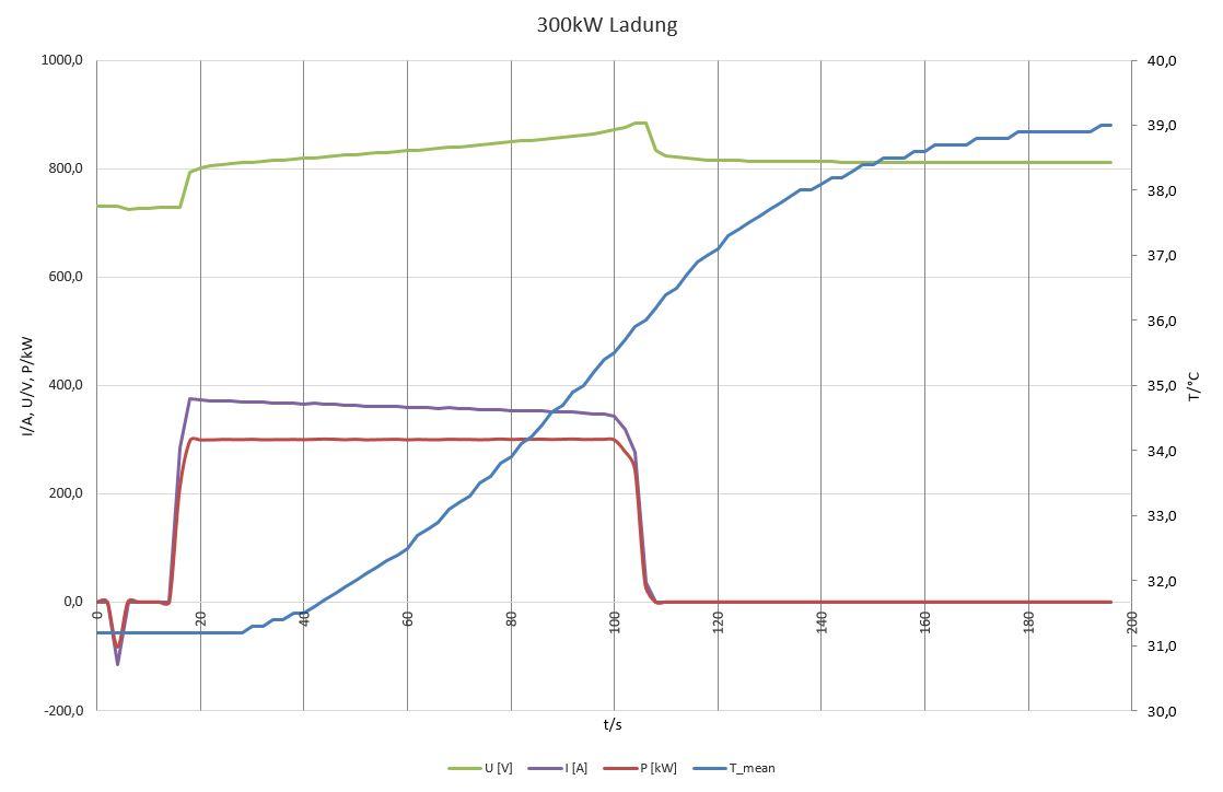 300 kW Ladung